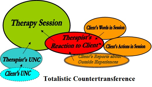 a definition of the terms transference and counter transference Transference and counter nurturing and also the occurrence of behavioral habits that are reinforced in any long term particular relationship.