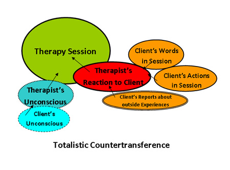 What is Countertransference?