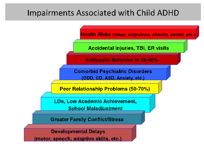 ADHD in Adults: Nature, Diagnosis, Impairments, and Long